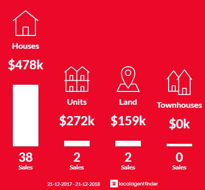 Average sales prices and volume of sales in Blackstone Heights, TAS 7250
