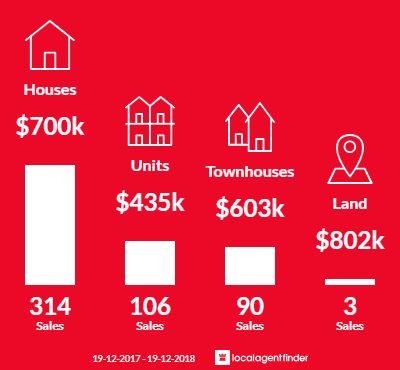 Average sales prices and volume of sales in Blacktown, NSW 2148