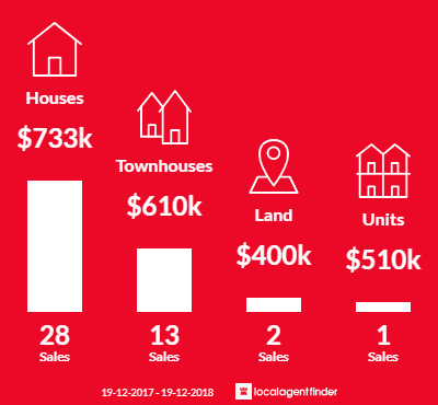 Average sales prices and volume of sales in Blackwall, NSW 2256