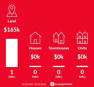 Average sales prices and volume of sales in Blackwall, TAS 7275