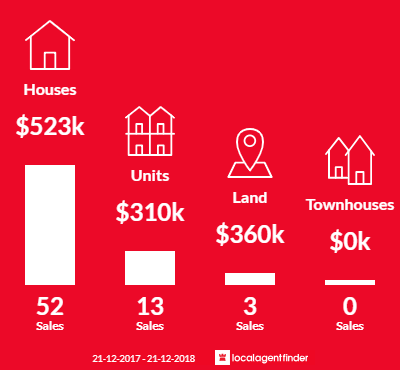 Average sales prices and volume of sales in Blackwood, SA 5051