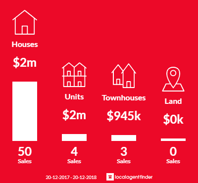 Average sales prices and volume of sales in Blakehurst, NSW 2221