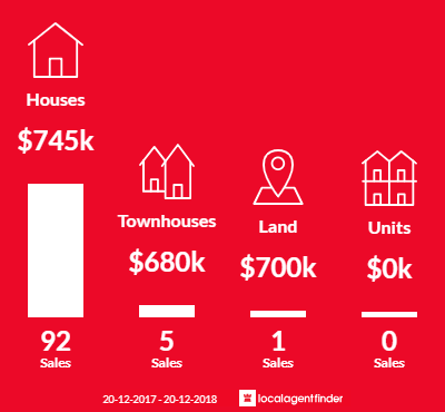 Average sales prices and volume of sales in Blaxland, NSW 2774