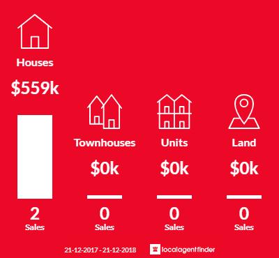 Average sales prices and volume of sales in Blewitt Springs, SA 5171