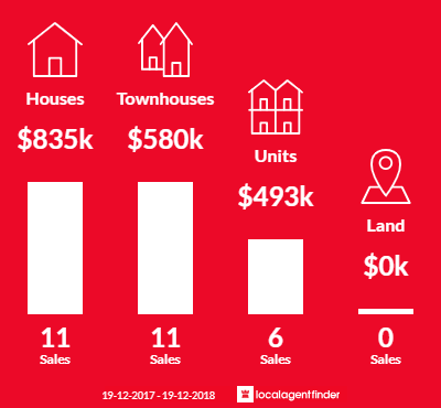 Average sales prices and volume of sales in Blue Bay, NSW 2261