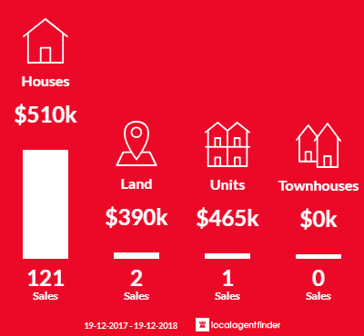 Average sales prices and volume of sales in Blue Haven, NSW 2262