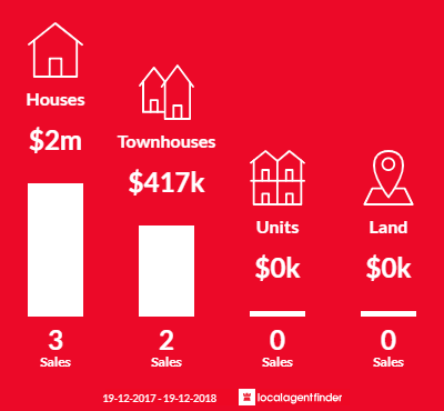 Average sales prices and volume of sales in Blueys Beach, NSW 2428