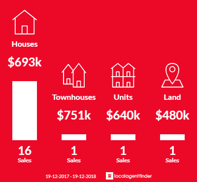 Average sales prices and volume of sales in Boat Harbour, NSW 2316