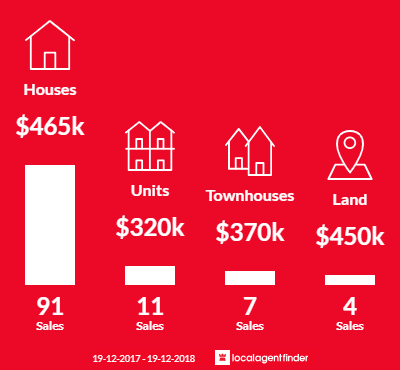 Average sales prices and volume of sales in Bomaderry, NSW 2541