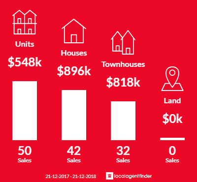 Average sales prices and volume of sales in Bonbeach, VIC 3196
