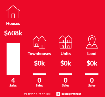 Average sales prices and volume of sales in Bonegilla, VIC 3691