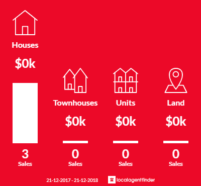Average sales prices and volume of sales in Boneo, VIC 3939