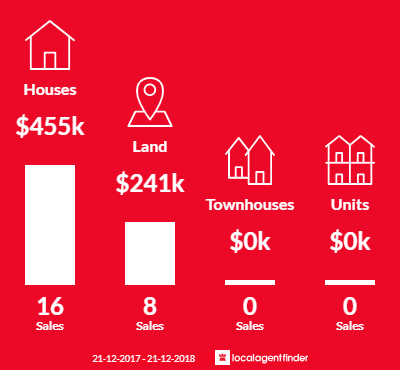 Average sales prices and volume of sales in Bonnie Doon, VIC 3720