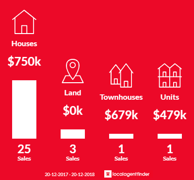 Average sales prices and volume of sales in Bonnyrigg, NSW 2177