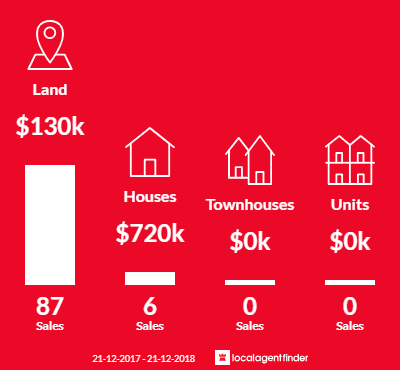 Average sales prices and volume of sales in Bonshaw, VIC 3352