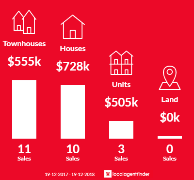 Average sales prices and volume of sales in Booker Bay, NSW 2257