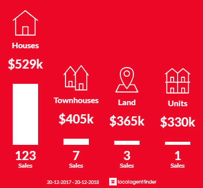 Average sales prices and volume of sales in Boondall, QLD 4034