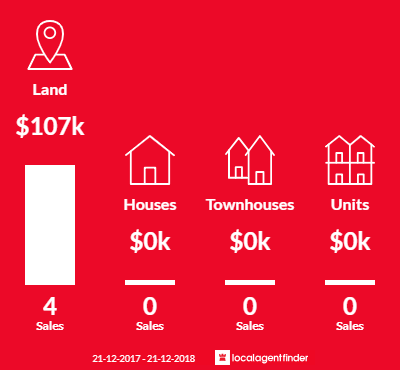 Average sales prices and volume of sales in Boorhaman, VIC 3678
