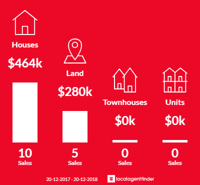 Average sales prices and volume of sales in Boreen Point, QLD 4565