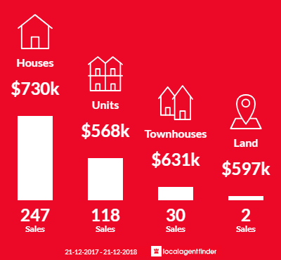 Average sales prices and volume of sales in Boronia, VIC 3155