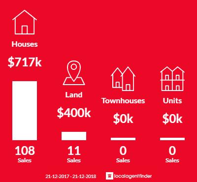 Average sales prices and volume of sales in Botanic Ridge, VIC 3977