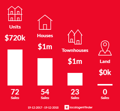 Average sales prices and volume of sales in Botany, NSW 2019