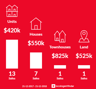 Average sales prices and volume of sales in Bowden, SA 5007