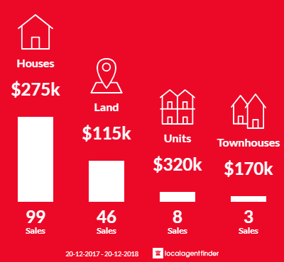 Average sales prices and volume of sales in Bowen, QLD 4805