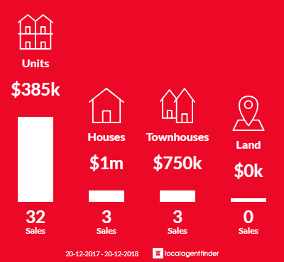 Average sales prices and volume of sales in Bowen Hills, QLD 4006
