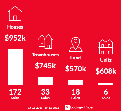 Average sales prices and volume of sales in Bowral, NSW 2576