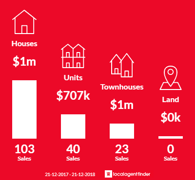 Average sales prices and volume of sales in Box Hill North, VIC 3129