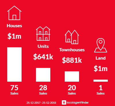 Average sales prices and volume of sales in Box Hill South, VIC 3128