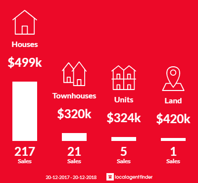 Average sales prices and volume of sales in Bracken Ridge, QLD 4017