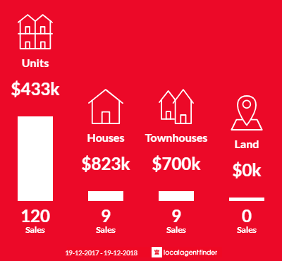Average sales prices and volume of sales in Braddon, ACT 2612