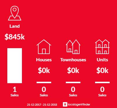 Average sales prices and volume of sales in Bradford, VIC 3463