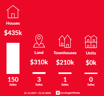 Average sales prices and volume of sales in Bray Park, QLD 4500