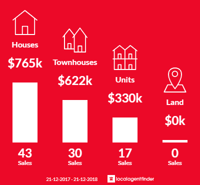 Average sales prices and volume of sales in Braybrook, VIC 3019
