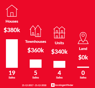 Average sales prices and volume of sales in Breakwater, VIC 3219