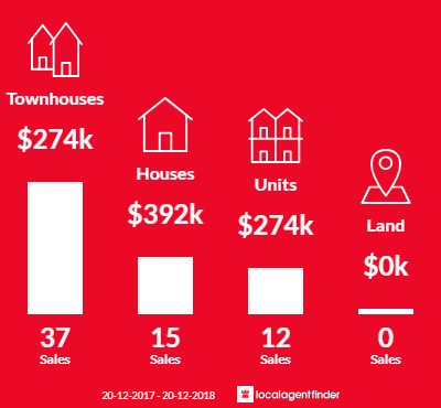 Average sales prices and volume of sales in Brendale, QLD 4500