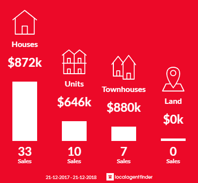 Average sales prices and volume of sales in Briar Hill, VIC 3088