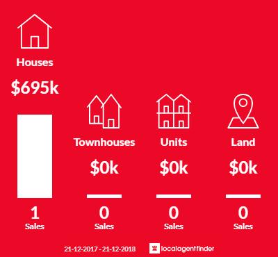 Average sales prices and volume of sales in Bridge Creek, VIC 3723