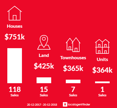 Average sales prices and volume of sales in Bridgeman Downs, QLD 4035