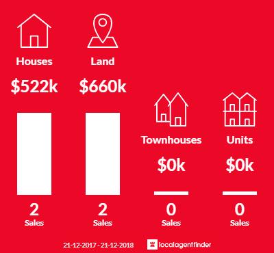 Average sales prices and volume of sales in Bridges, QLD 4561
