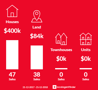 Average sales prices and volume of sales in Bridgetown, WA 6255