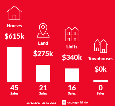 Average sales prices and volume of sales in Bright, VIC 3741