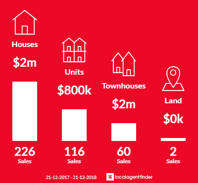 Average sales prices and volume of sales in Brighton, VIC 3186