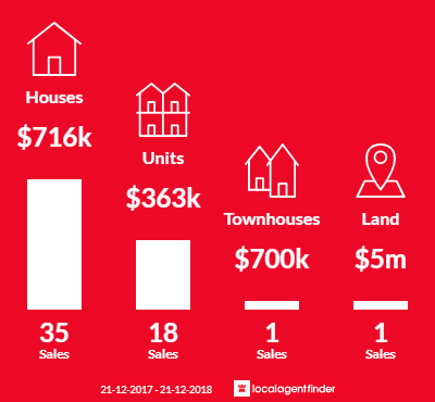 Average sales prices and volume of sales in Brighton, SA 5048