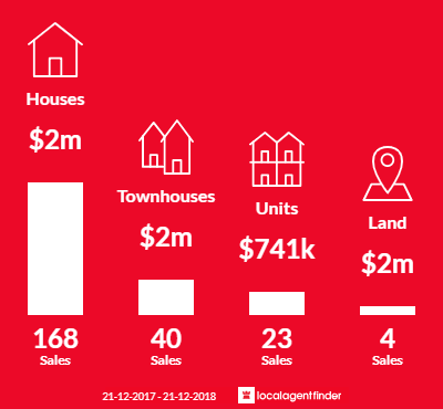 Average sales prices and volume of sales in Brighton East, VIC 3187