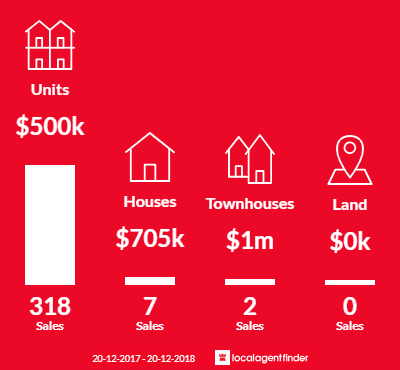 Average sales prices and volume of sales in Broadbeach, QLD 4218