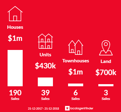 Average sales prices and volume of sales in Broadbeach Waters, QLD 4218